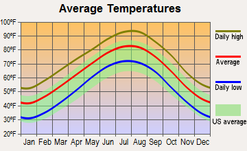Average temperatures chart for ac repair in Addison, TX