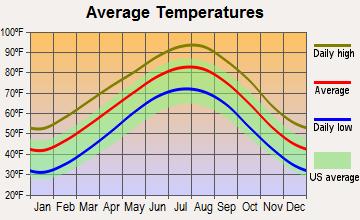 Average temperatures chart for air conditioning repair in Carrollton, TX