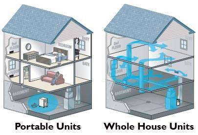 air purifier; air cleaner; air filter; home air purifier; home air filter; whole house air purifier; carrier air purifier; patriot pco air purifier; reme halo air purifier; hepa filter; air conditioner air purifier;